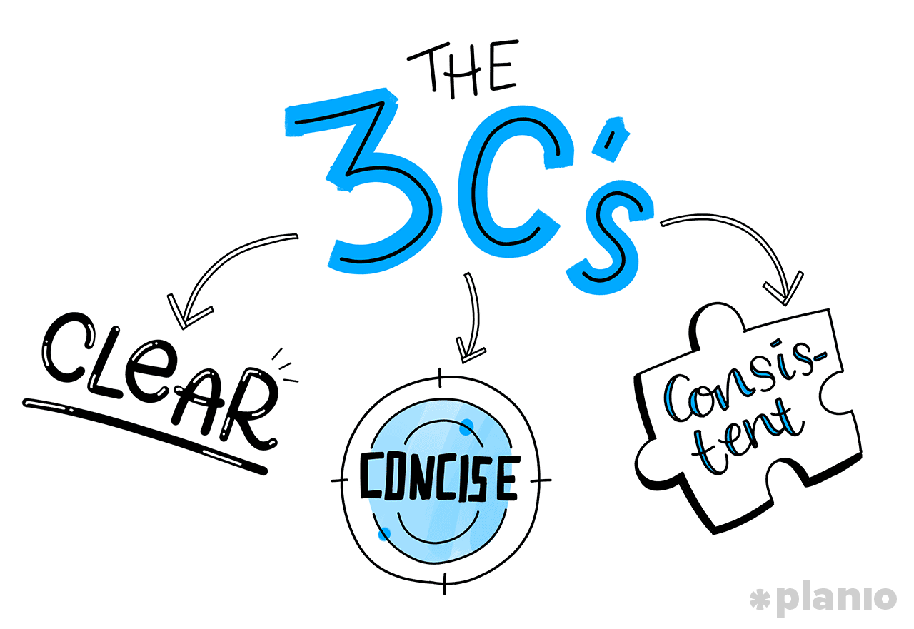 The 3Cs of knowledge bases