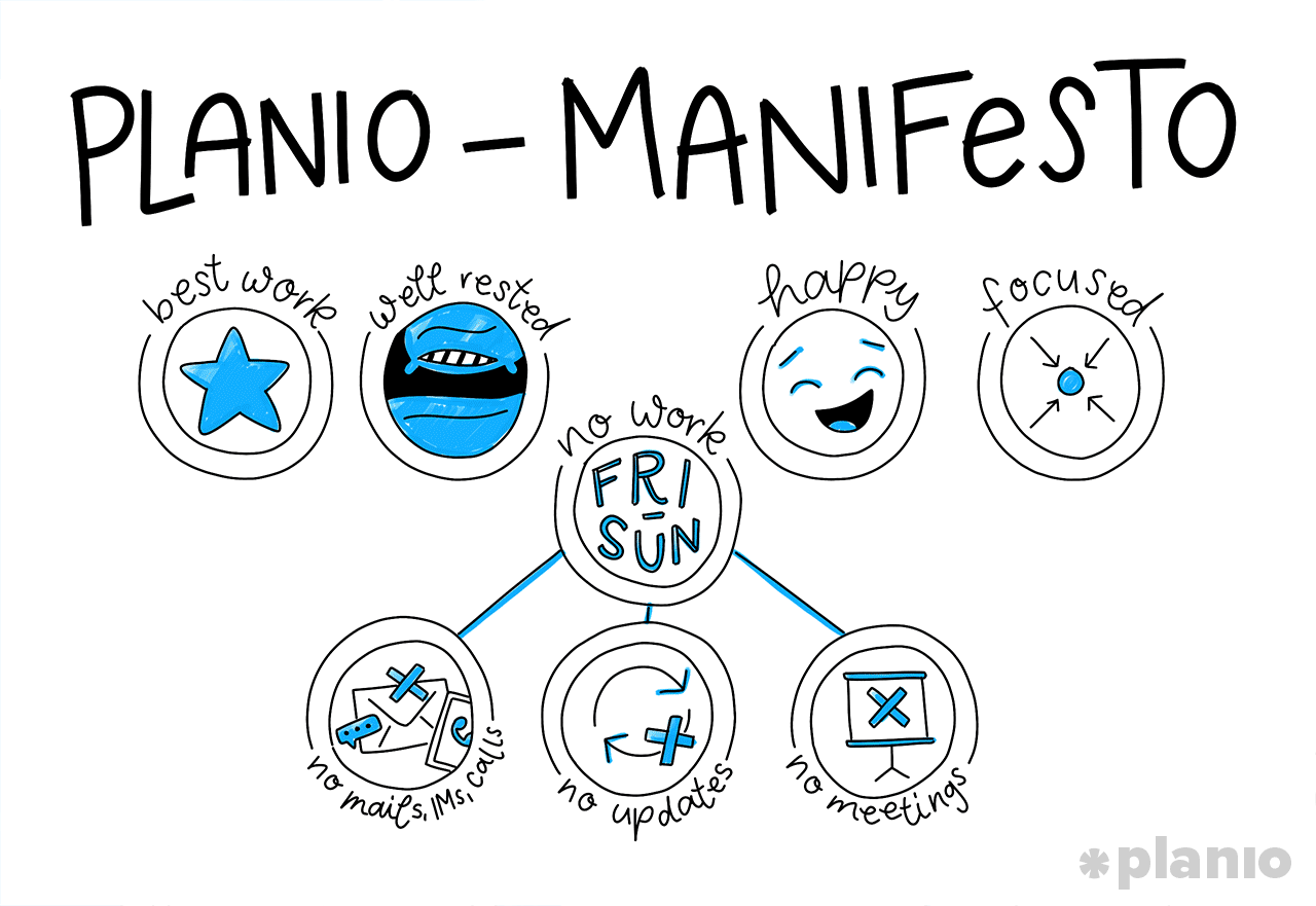 Planio 4 day workweek manifesto