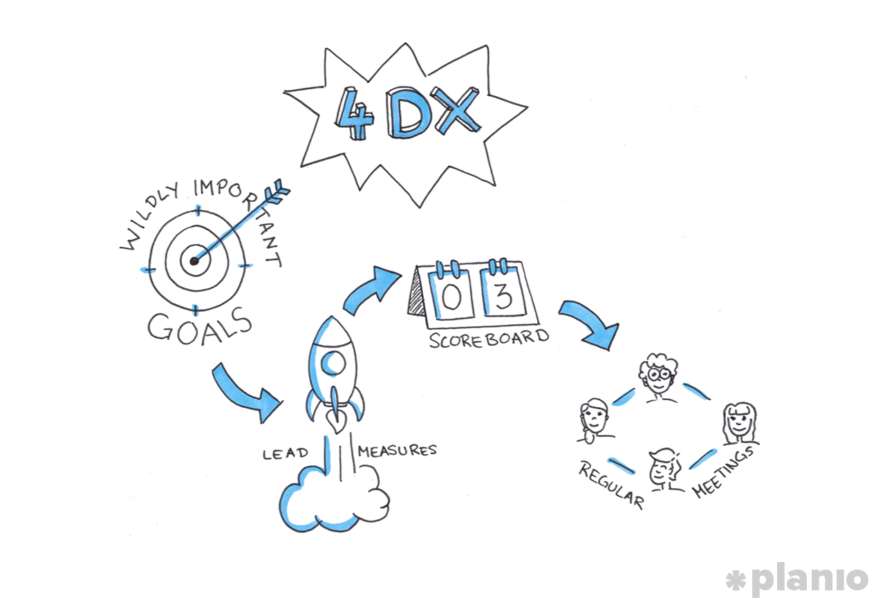 The 4dx framework