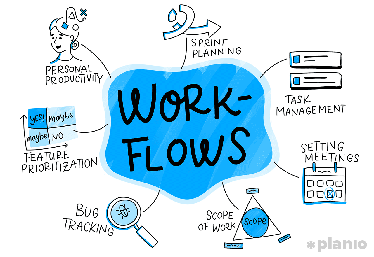 7 Places where to utilitz workflows