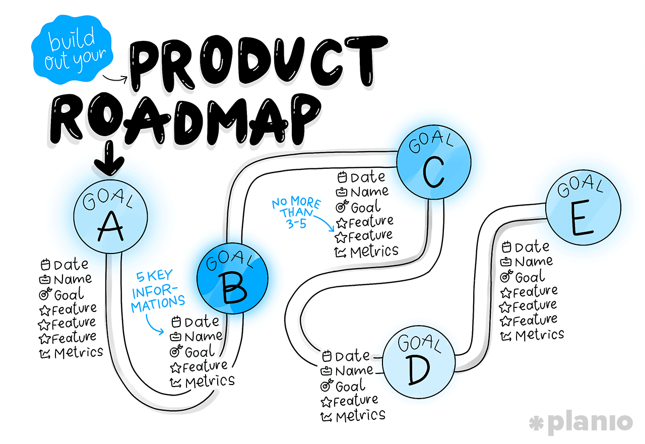 Agile Product Roadmap