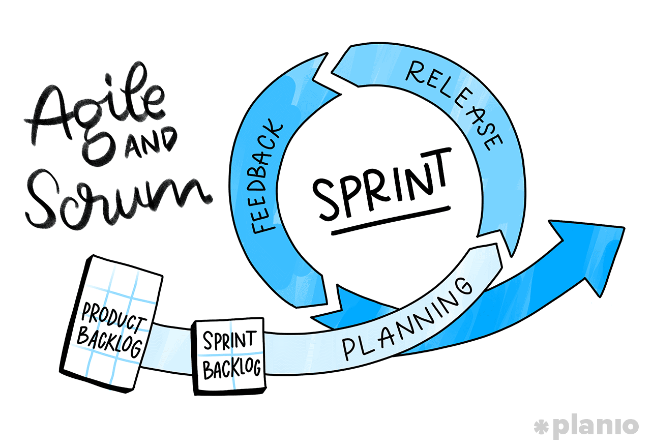 Agile and Scrum Software Development Process