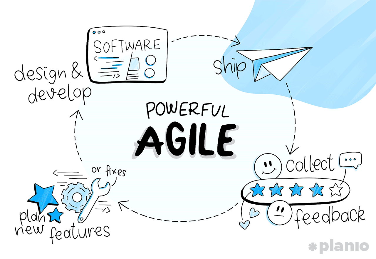 Agile Project Planning Steps the ultimate guide to implementing agile project management