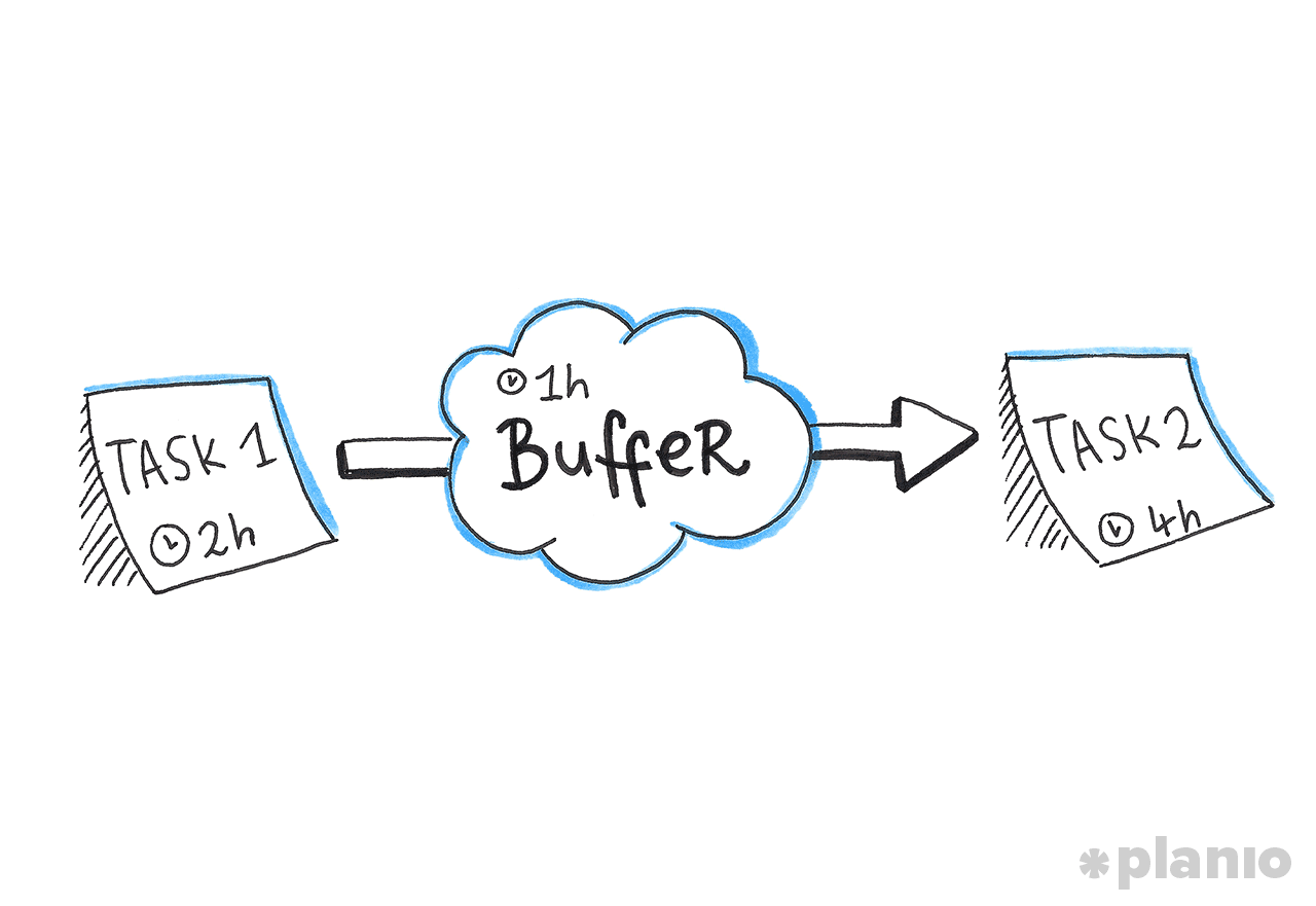Add Buffer Time Between Tasks