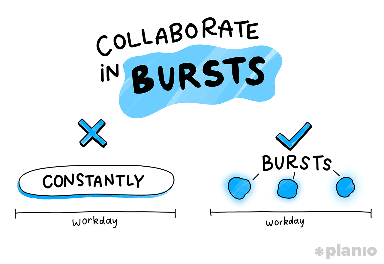 Collaborate in bursts