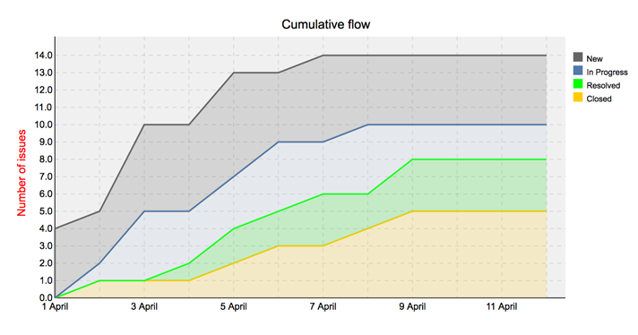 Cumulative Flow Chart