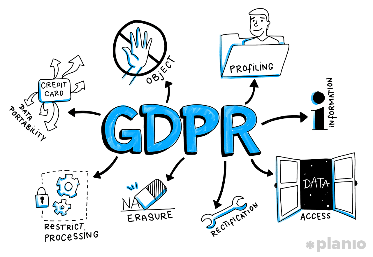 Rights under the GDPR