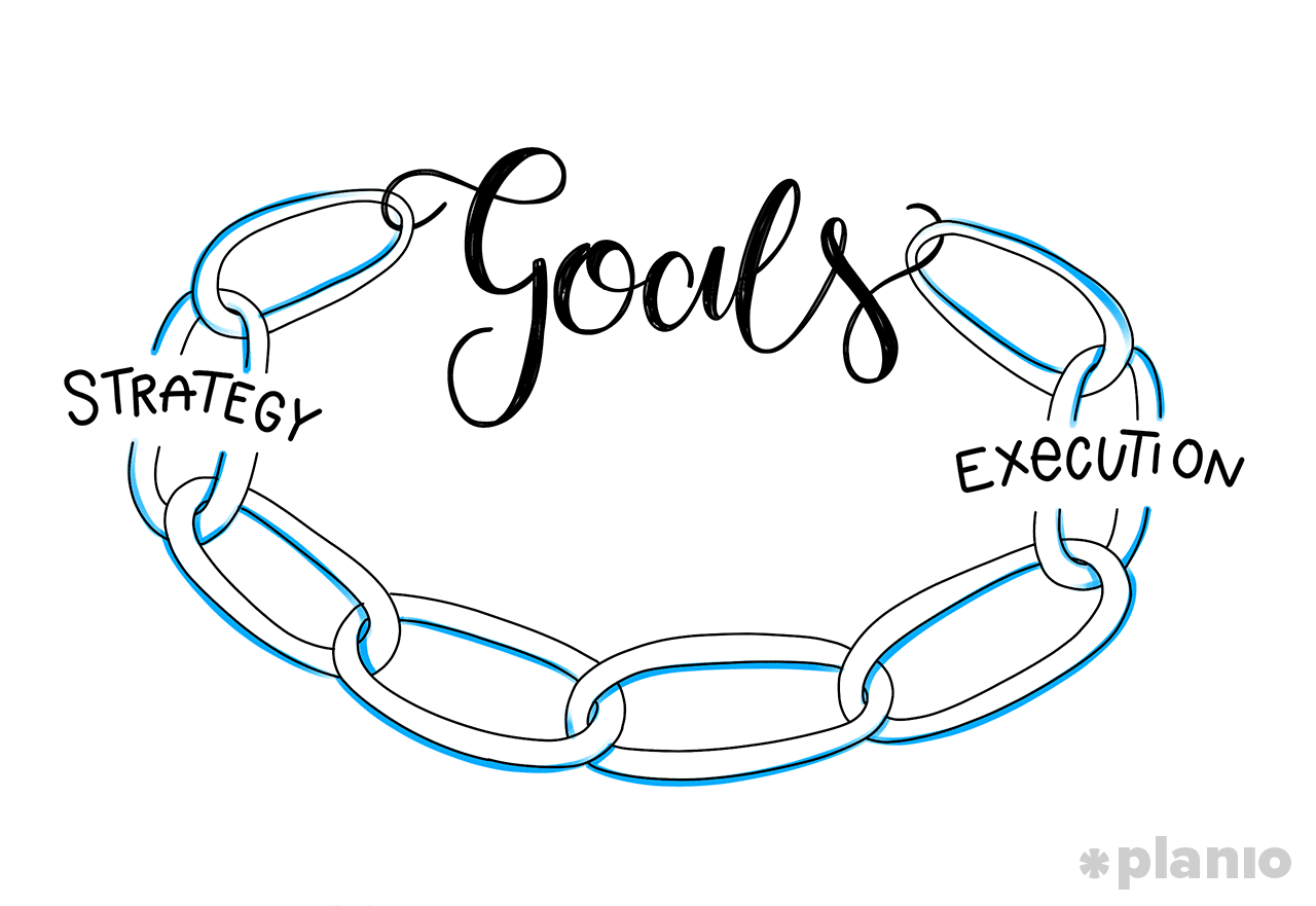 Goals: The missing link between strategy and execution