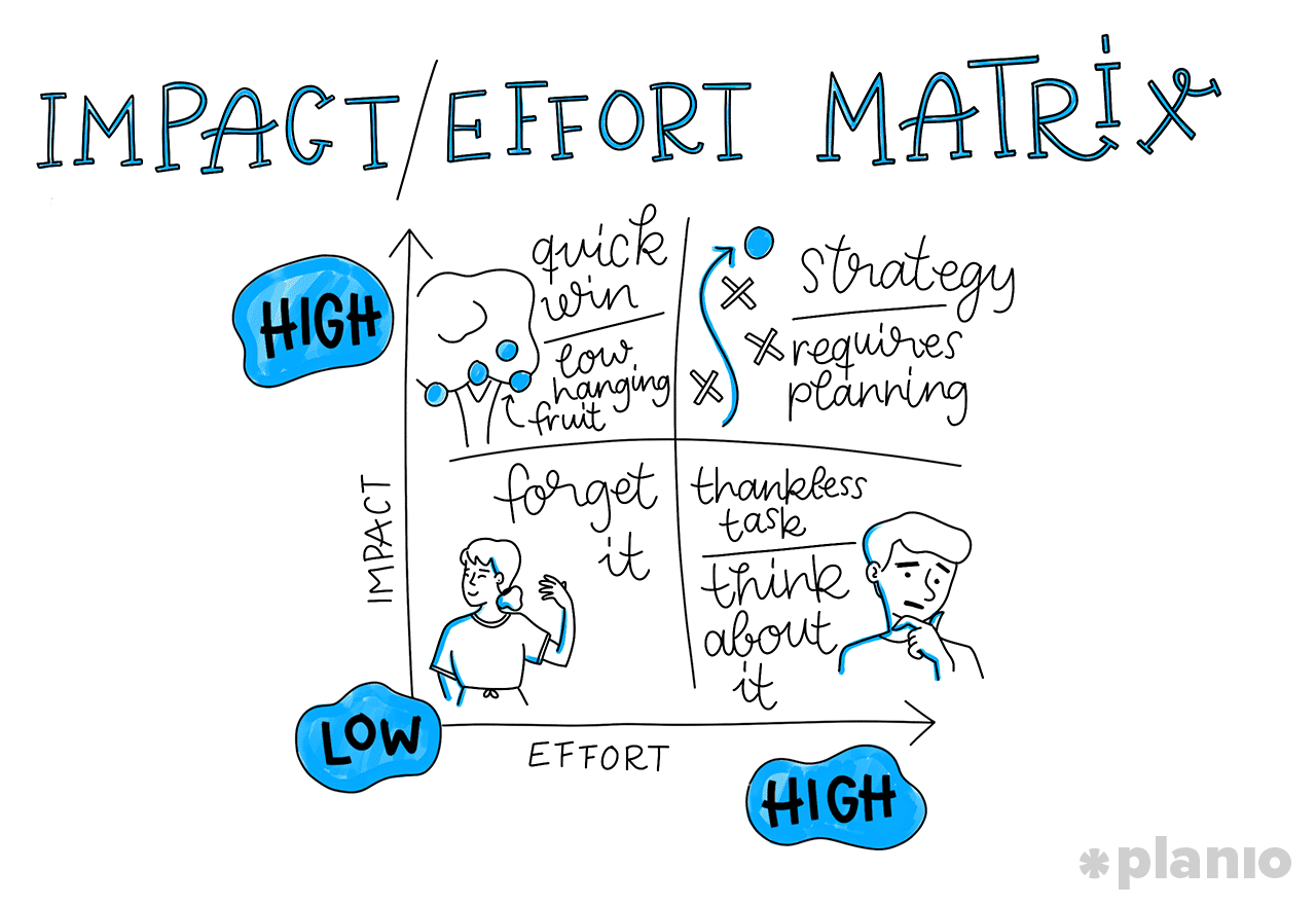 Feature Prioritization: 7 Ways to Prioritize Features and Product