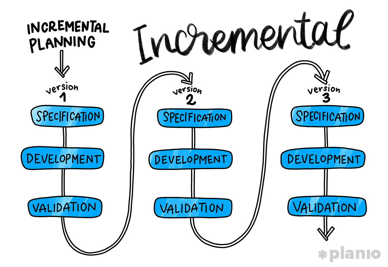 Incremental Software Development Process