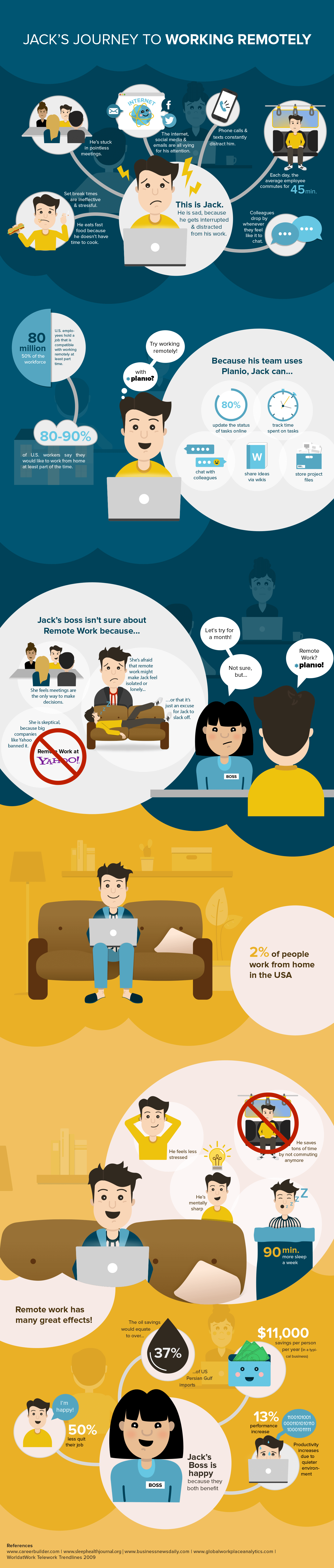 Infographic remote work