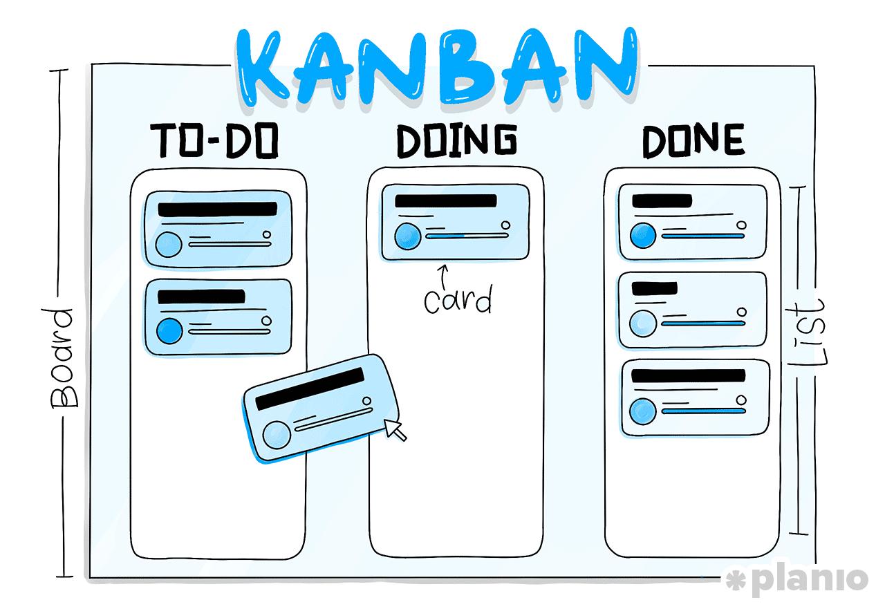 Quadro Kanban - Todo, Fazendo, Feito