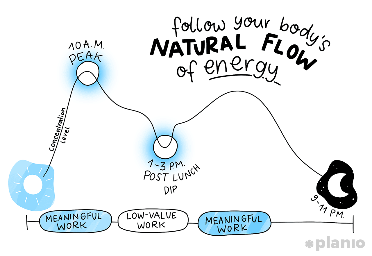 The Natural Flow of Energy
