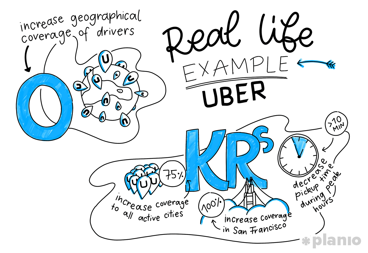 Real life OKR example: Uber