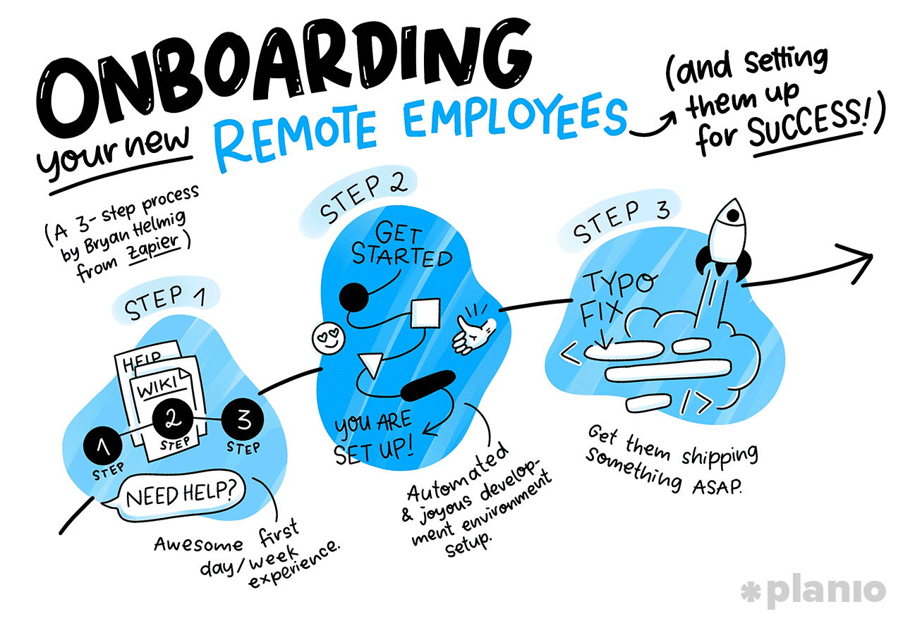 Onboarding your new Remote Employees