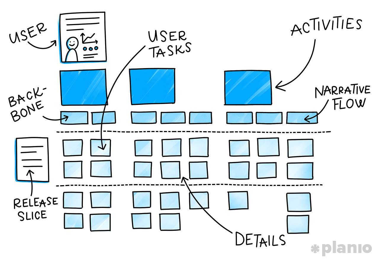 The parts of a user story map