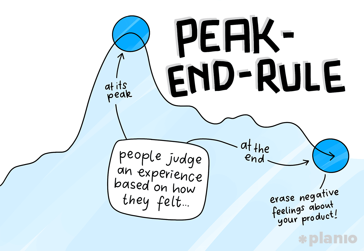 Peak End Rule