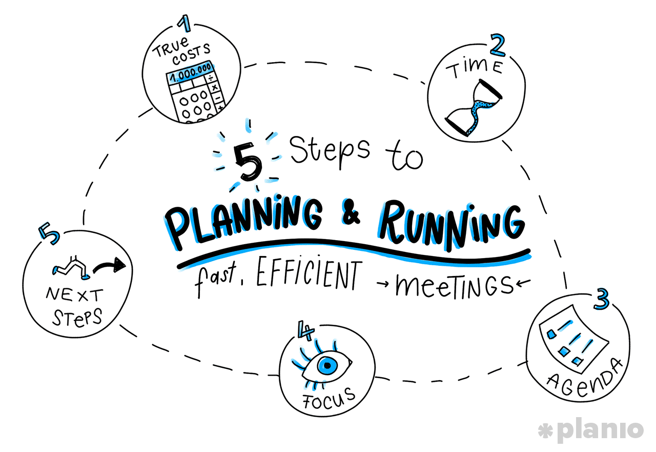 5 Steps To Planning And Running Fast Efficient Meetings Including