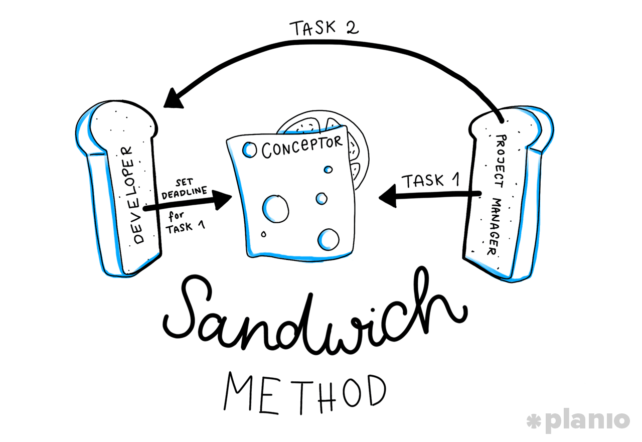 The Sandwich Strategy