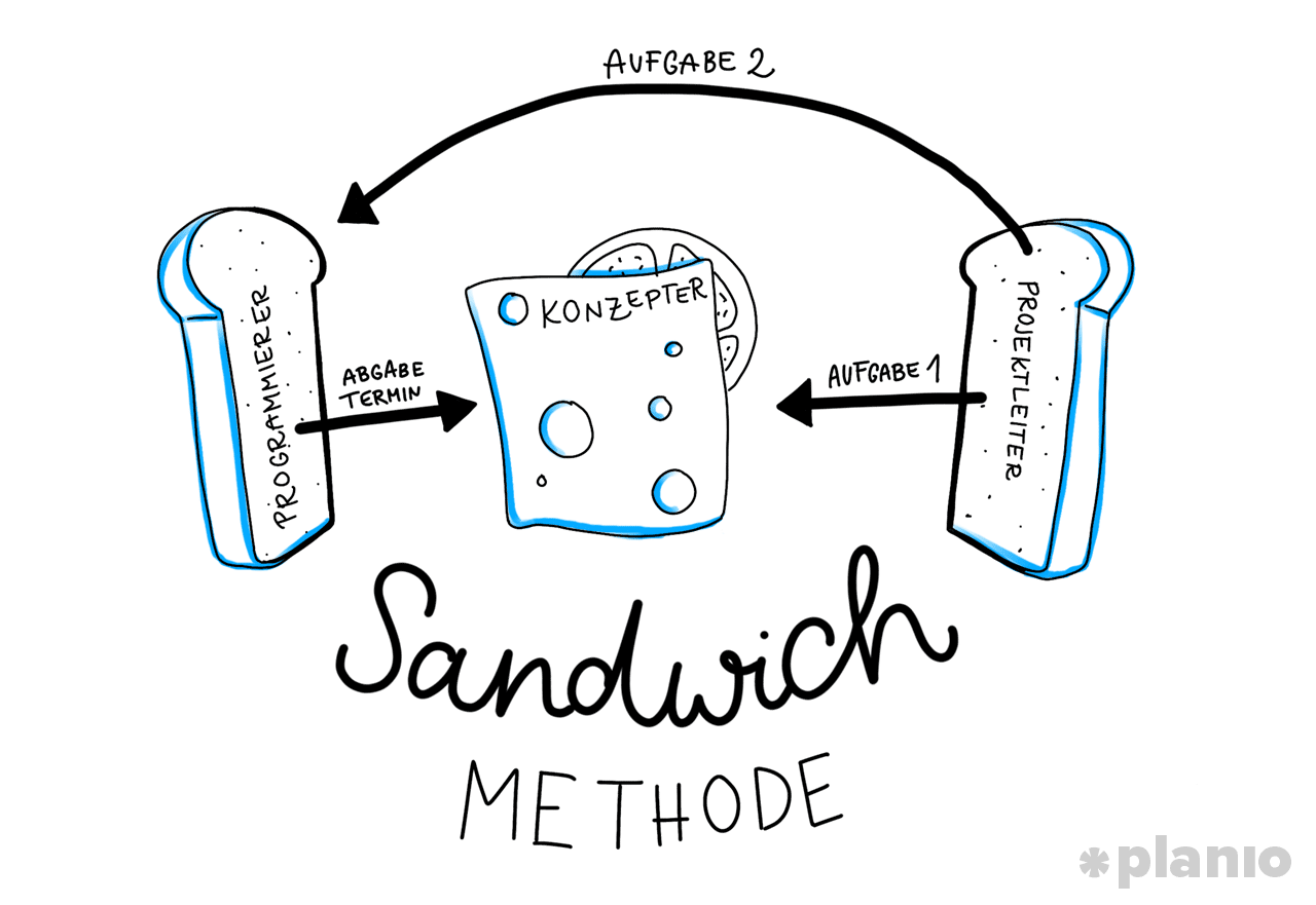 Die Sandwhich-Methode