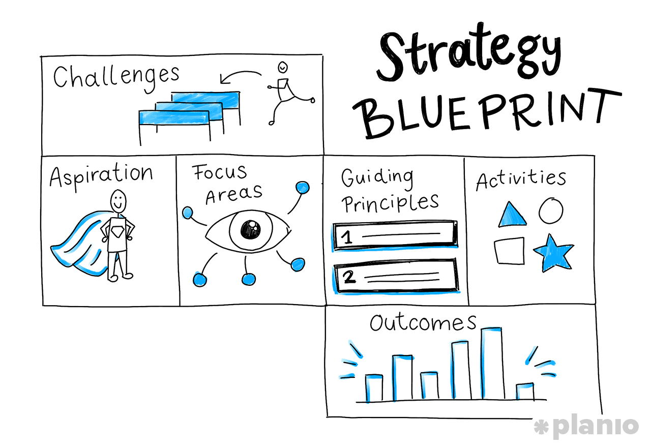 The Strategy Blueprint