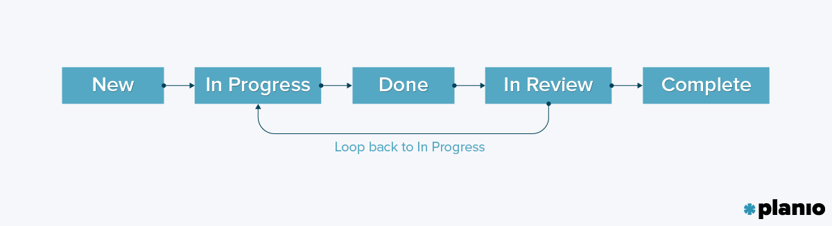 Task Lifecycle