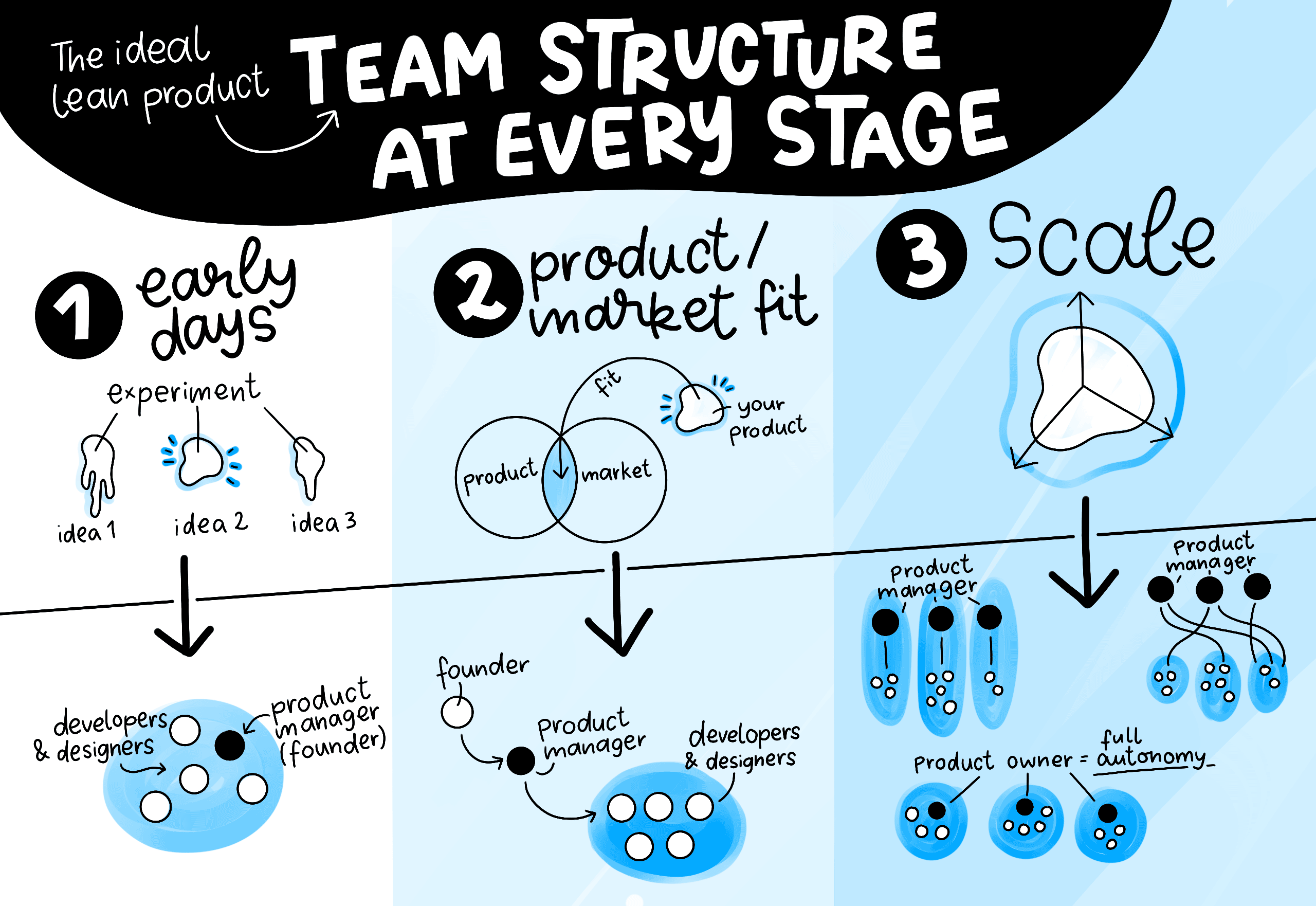 The ideal lean product team structure at every stage