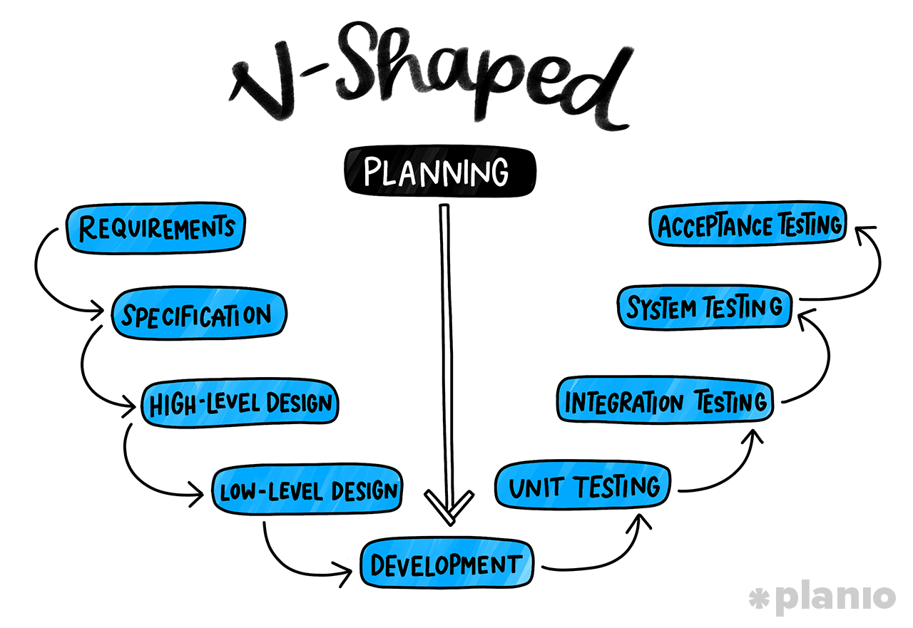 V-Shaped Software Development Process