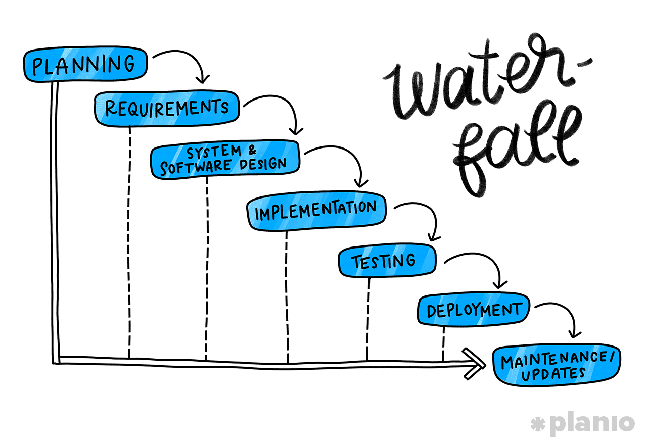 Waterfall Software Development Process
