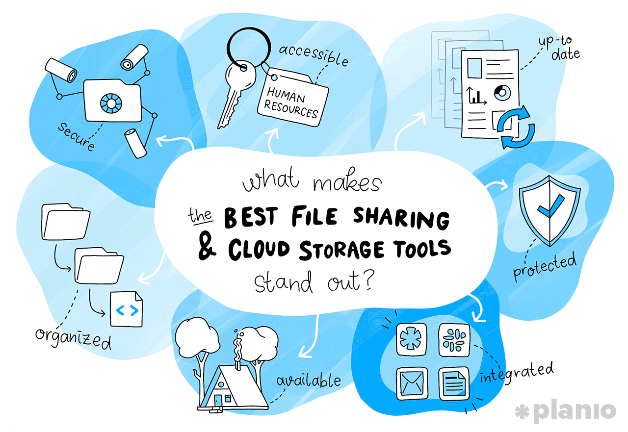 What makes the best file sharing and cloud storage tools stand out